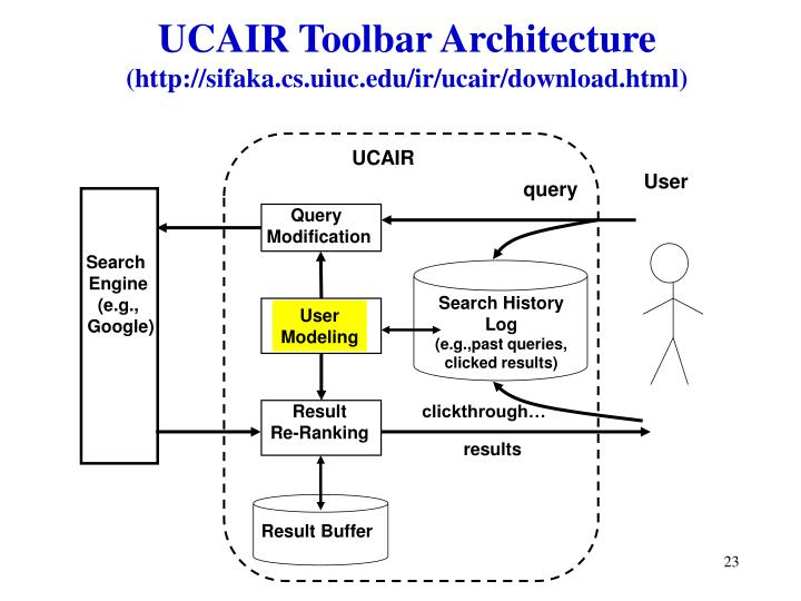 UCAIR Toolbar Architecture