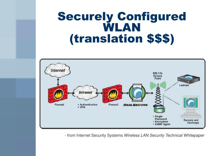 Securely Configured WLAN