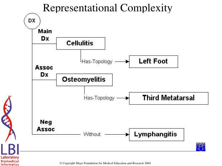 Representational Complexity
