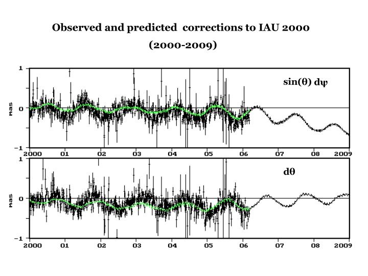 Observed and predicted  corrections to IAU 2000