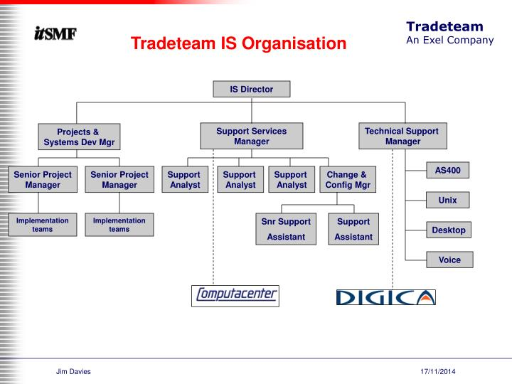 Tradeteam IS Organisation