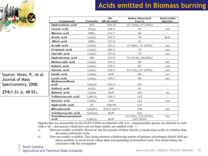 Acids emitted in Biomass burning
