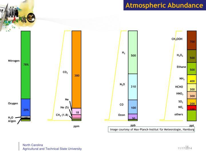 Atmospheric Abundance