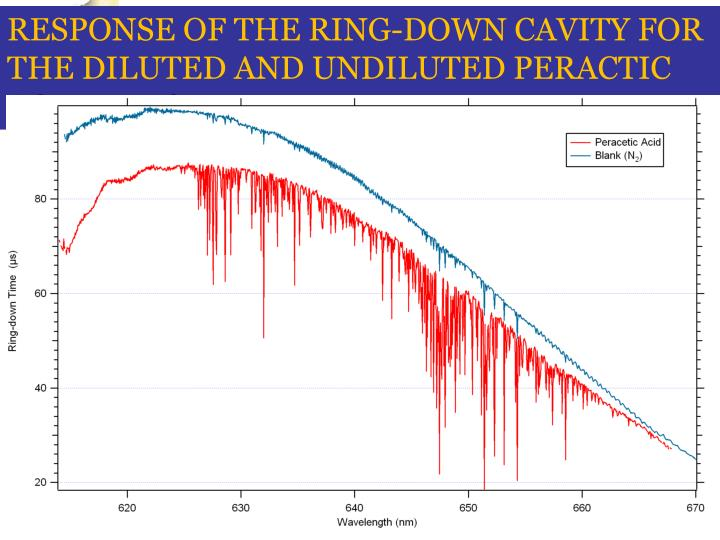 RESPONSE OF THE RING-DOWN CAVITY FOR THE DILUTED AND UNDILUTED PERACTIC