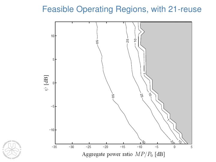Feasible Operating Regions, with 21-reuse