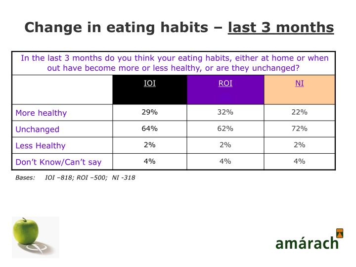 Change in eating habits –