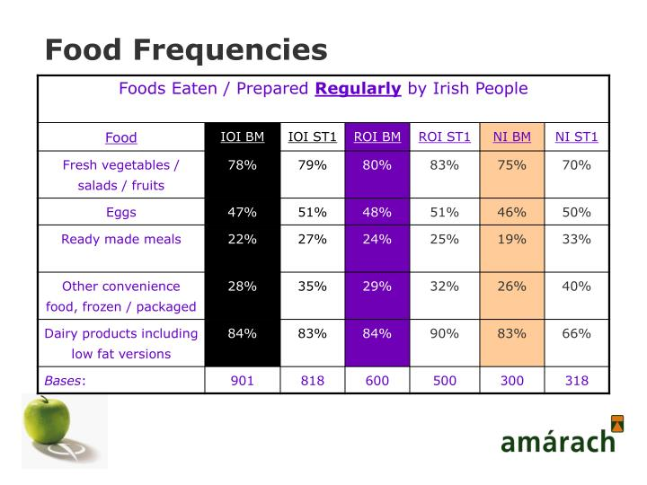 Food Frequencies
