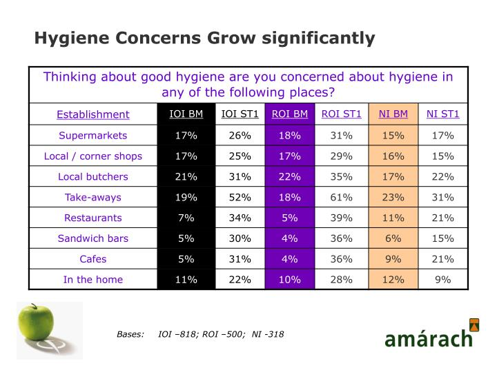 Hygiene Concerns Grow significantly