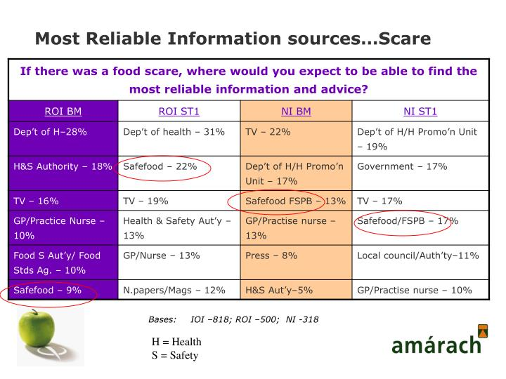 Most Reliable Information sources…Scare