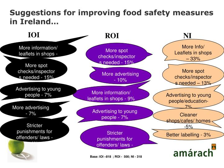 Suggestions for improving food safety measures in Ireland…