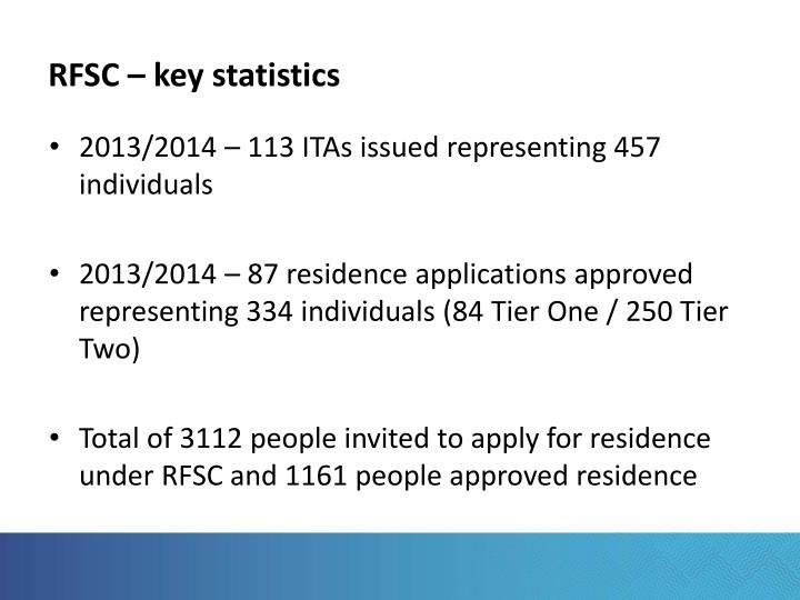 Rfsc key statistics