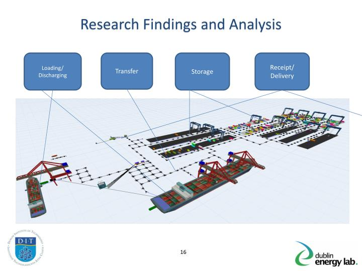Research Findings and Analysis