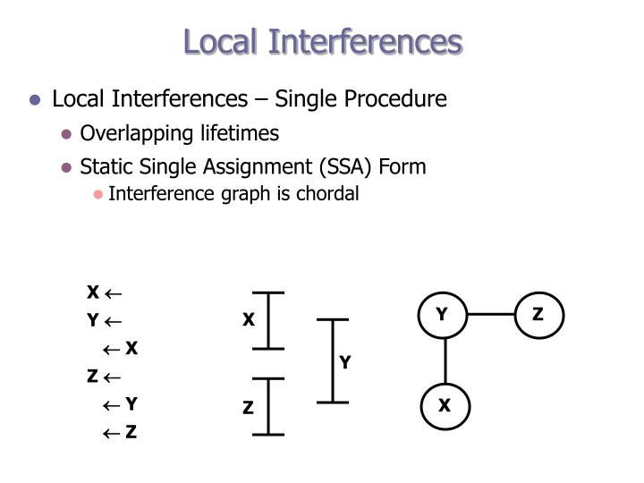 Local Interferences