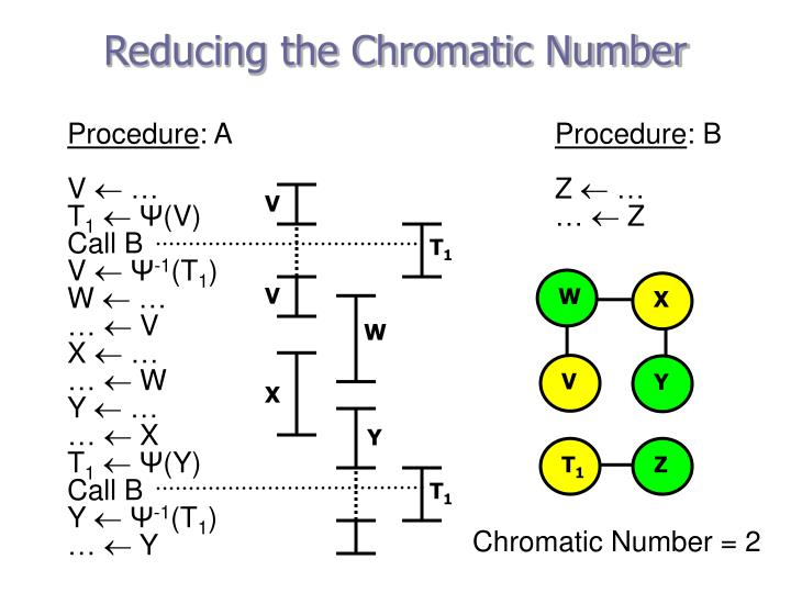 Reducing the Chromatic Number
