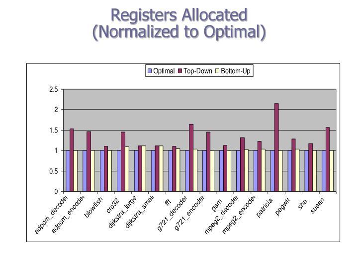 Registers Allocated