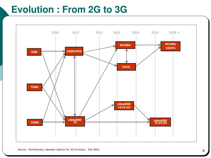 Evolution : From 2G to 3G