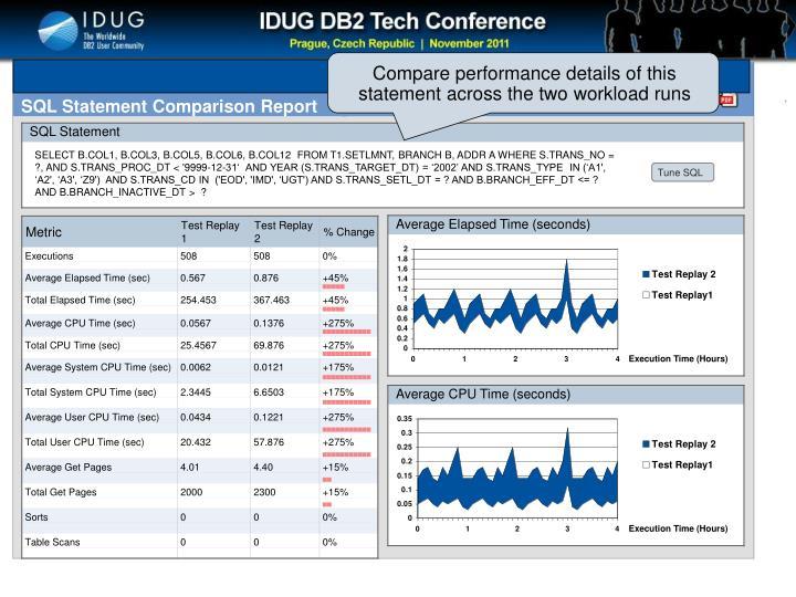 SQL Statement Comparison Drill-down
