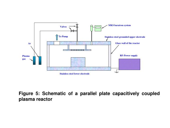 Figure 5 schematic of a parallel plate capacitively coupled plasma reactor
