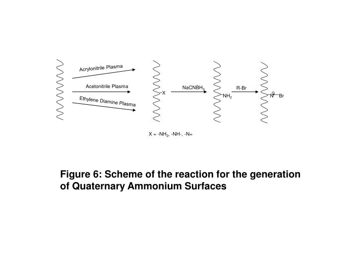 Figure 6 scheme of the reaction for the generation of quaternary ammonium surfaces