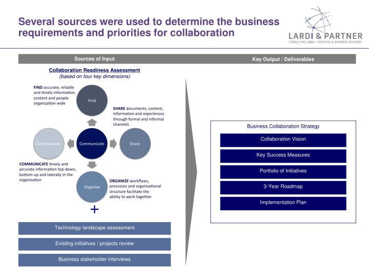 several sources were used to determine the business requirements and priorities for collaboration