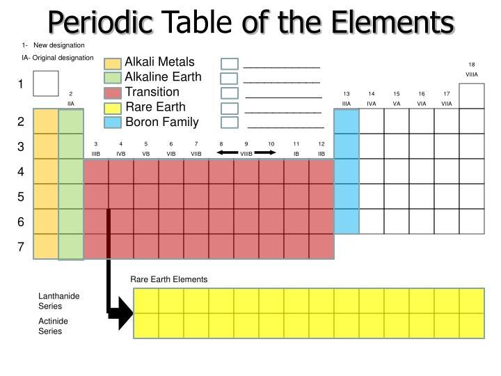 Periodic