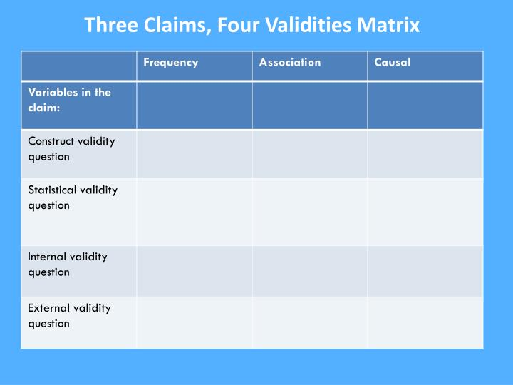Three Claims, Four Validities Matrix