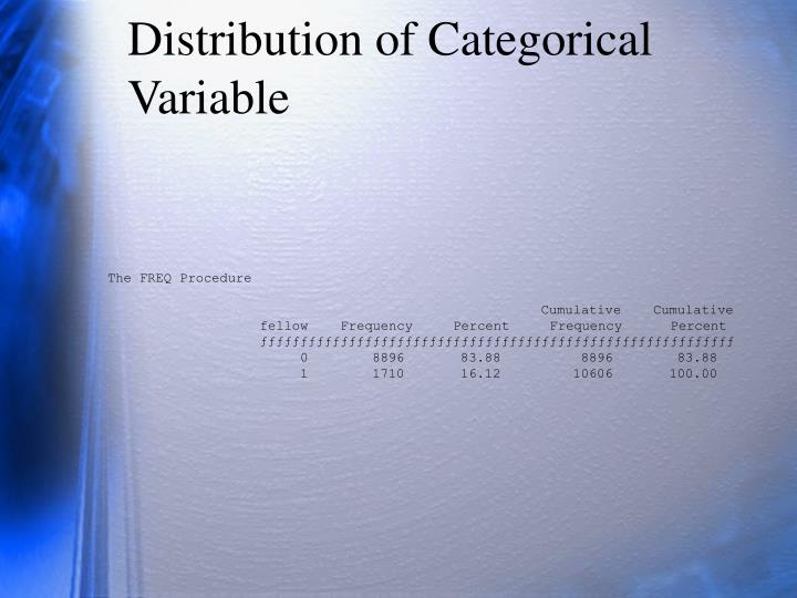 Distribution of Categorical Variable