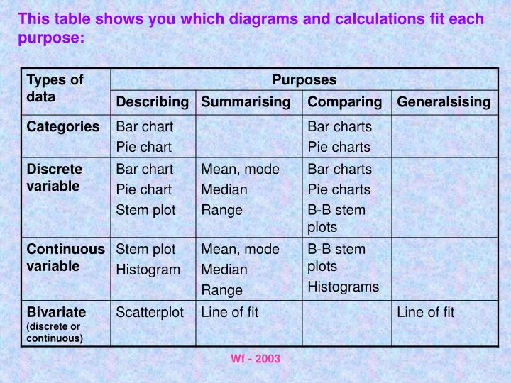 This table shows you which diagrams and calculations fit each purpose: