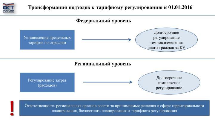 Трансформация подходов к тарифному регулированию