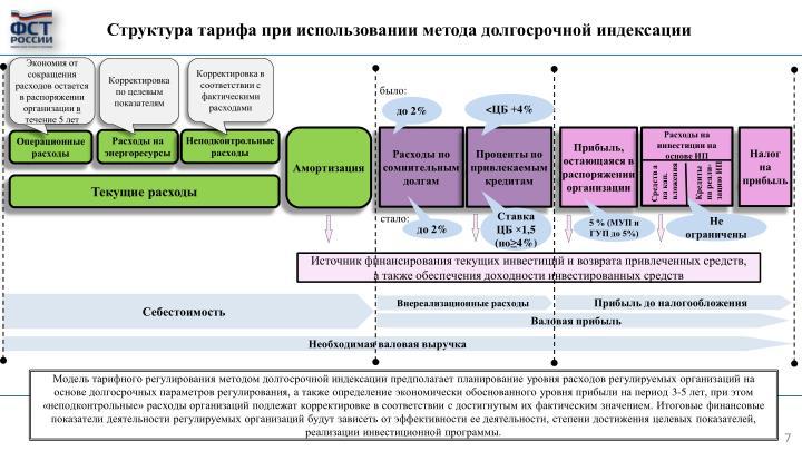 Структура тарифа при использовании метода долгосрочной индексации