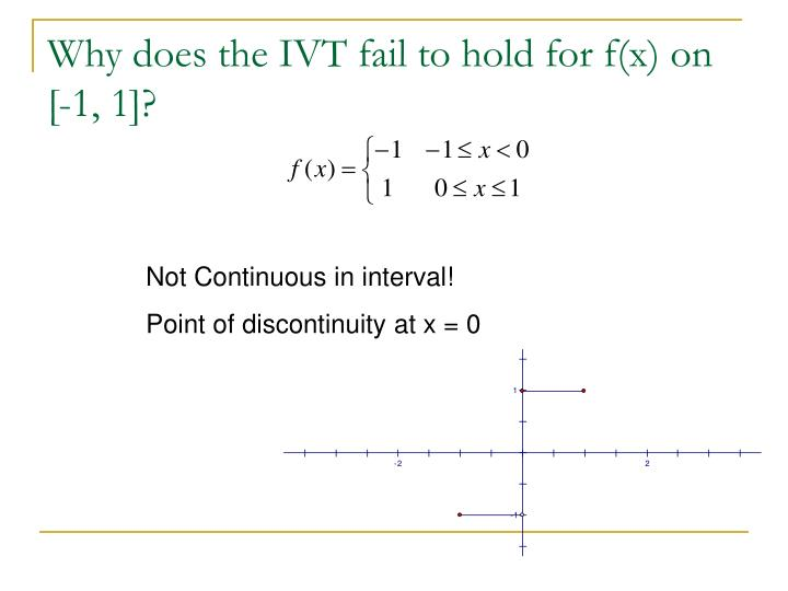 Why does the IVT fail to hold for f(x) on [-1, 1]?