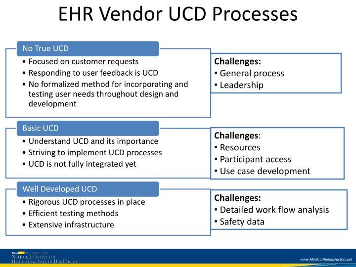 EHR Vendor UCD Processes