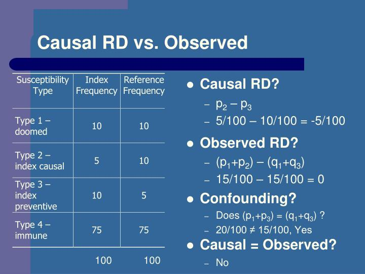 Causal RD vs. Observed