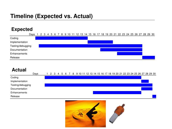 Timeline (Expected vs. Actual)