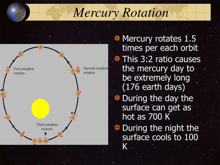 Mercury Rotation