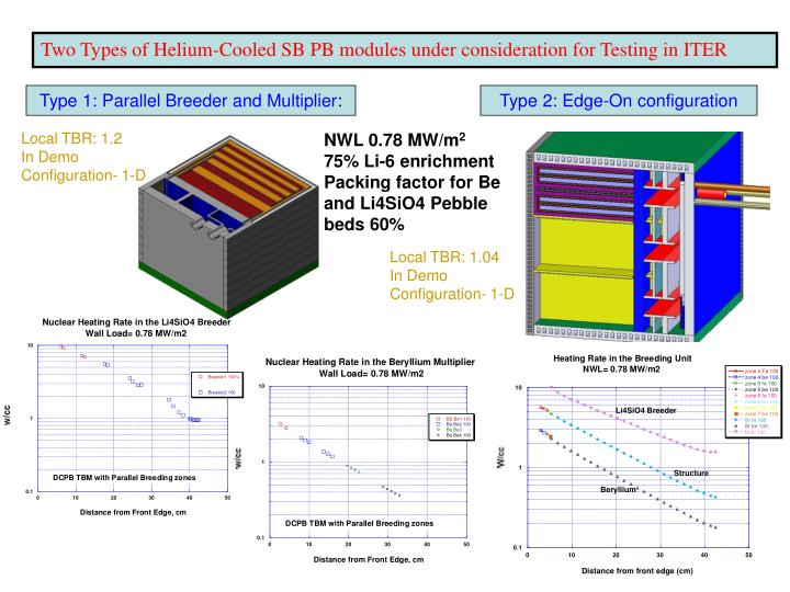 Two Types of Helium-Cooled SB PB modules under consideration for Testing in ITER