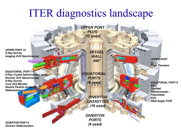 ITER diagnostics landscape