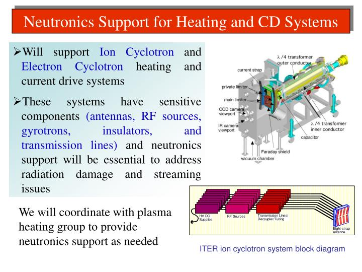 Neutronics Support for Heating and CD Systems