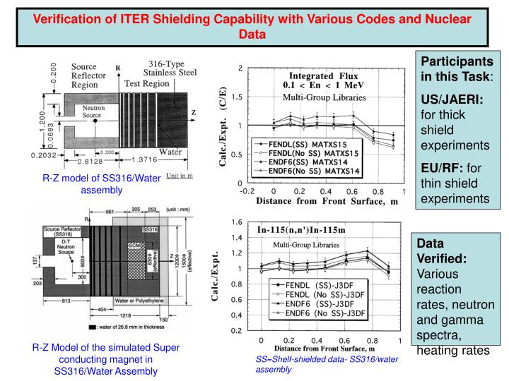 Verification of ITER Shielding Capability with Various Codes and Nuclear Data