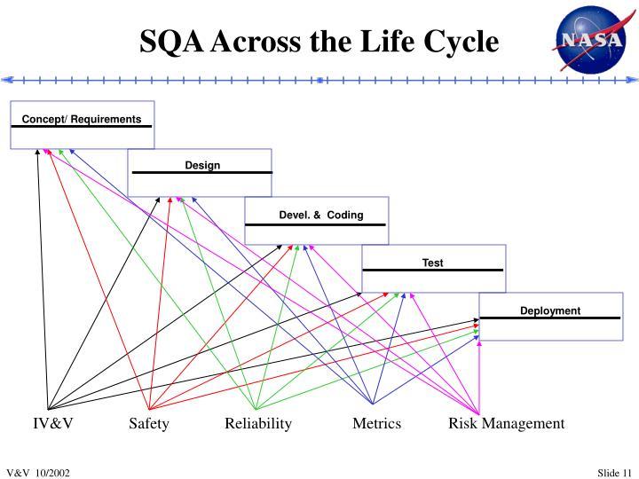 SQA Across the Life Cycle