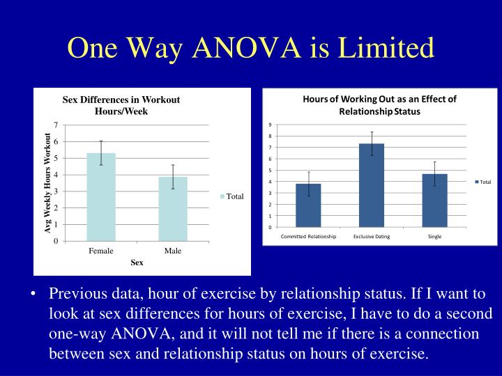 One Way ANOVA is Limited