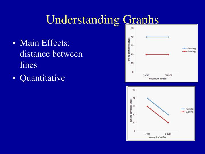 Understanding Graphs