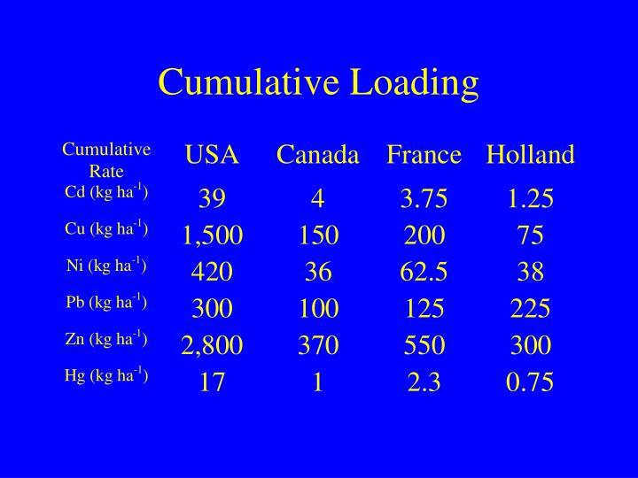 Cumulative Loading