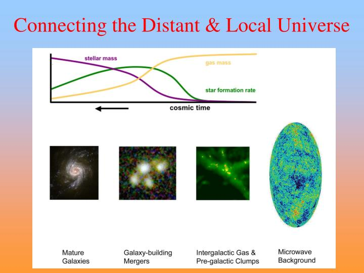 Connecting the Distant & Local Universe