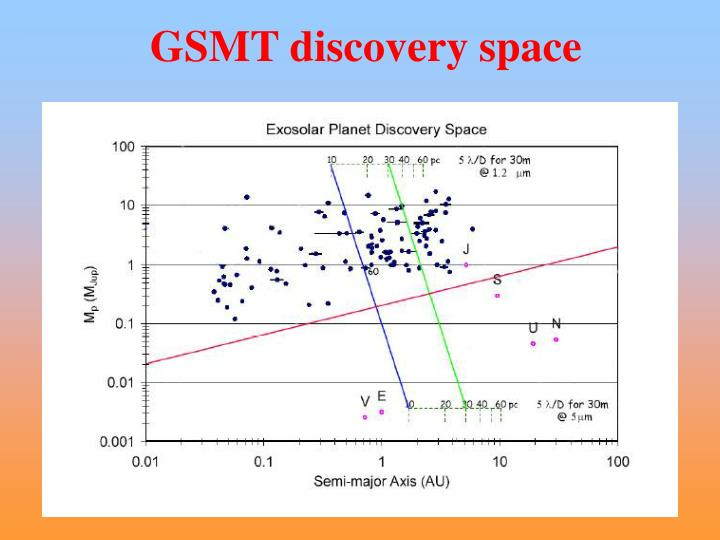 GSMT discovery space