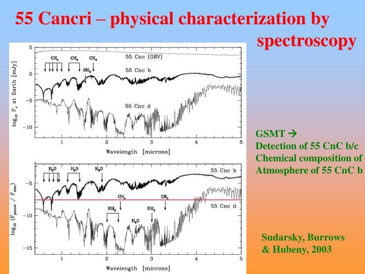 55 Cancri – physical characterization by