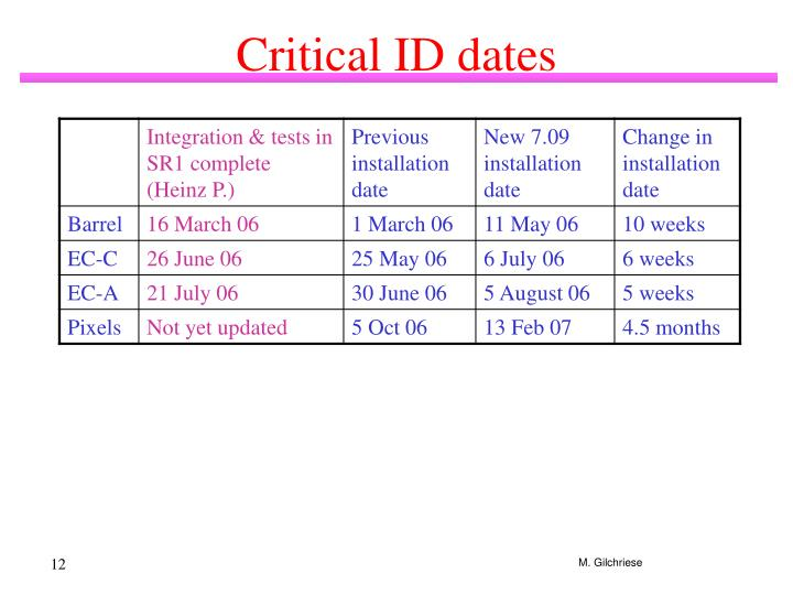Critical ID dates