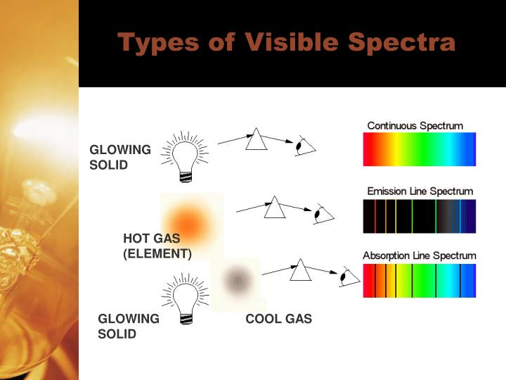 Types of Visible Spectra