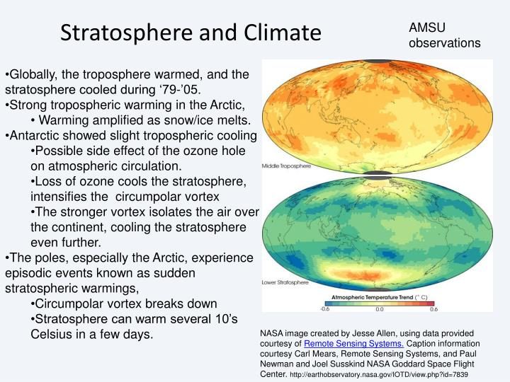 Stratosphere and Climate