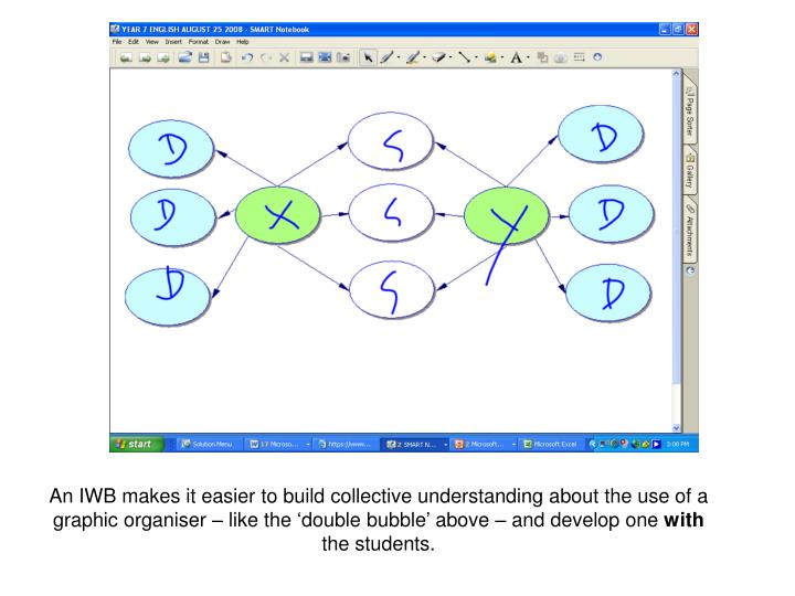 An IWB makes it easier to build collective understanding about the use of a graphic organiser – like the 'double bubble' above – and develop one